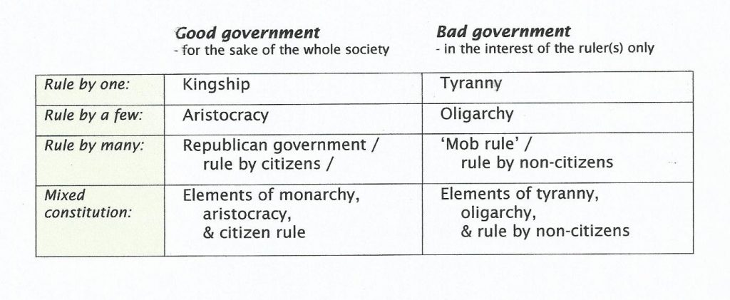 4.2.2 Forms of gov't table
